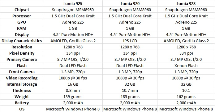 Lumia_925_vs_920_vs_928-ozellikleri